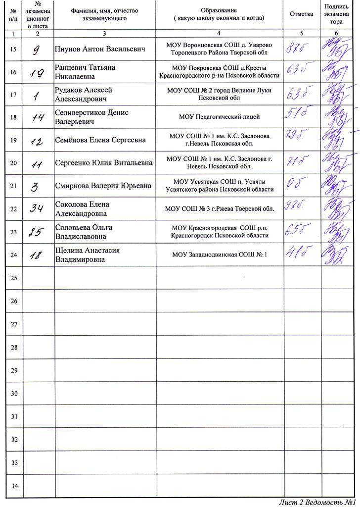 Словарный Диктант По Русскому Языку 11 Класс